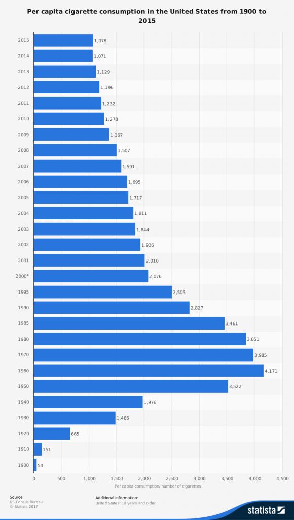 Marcas influenciam pessoas: consumo de cigarro ao longo do tempo