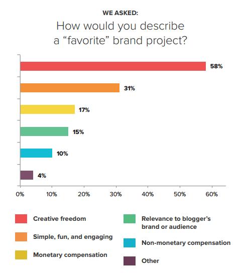 Pesquisa da Crowdtap sobre marca favorita para influenciador