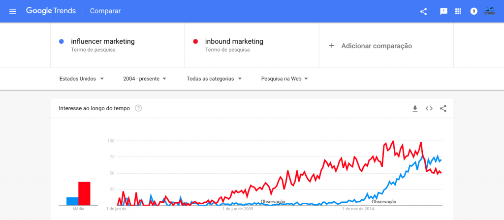 marketing de influência x inbound marketing