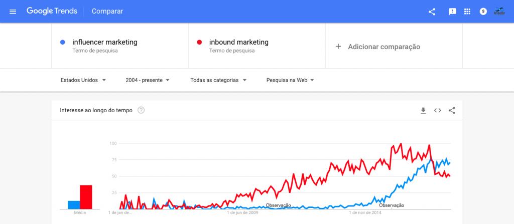 marketing de influência x inbound marketing