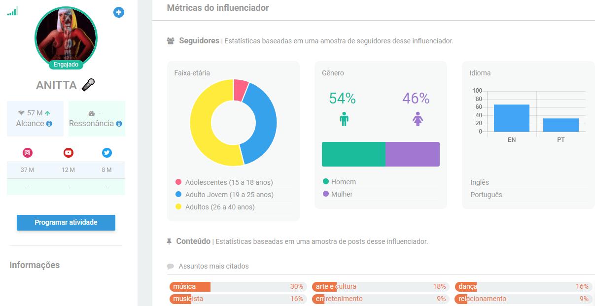 Anitta - Os Maiores Influenciadores do Brasil