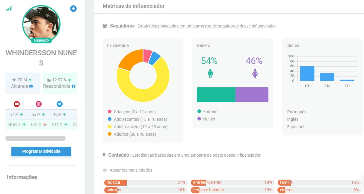 Whindersson Nunes - Os Maiores Influenciadores do Brasil