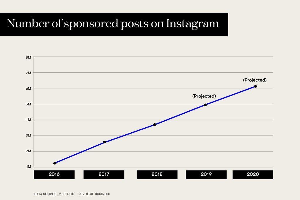 Quanto ganha um influenciador digital no Instagram?