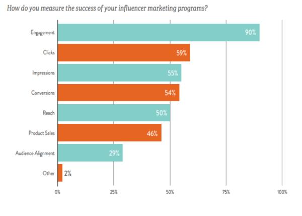 Como as empresas mensuram resultados em marketing de influência