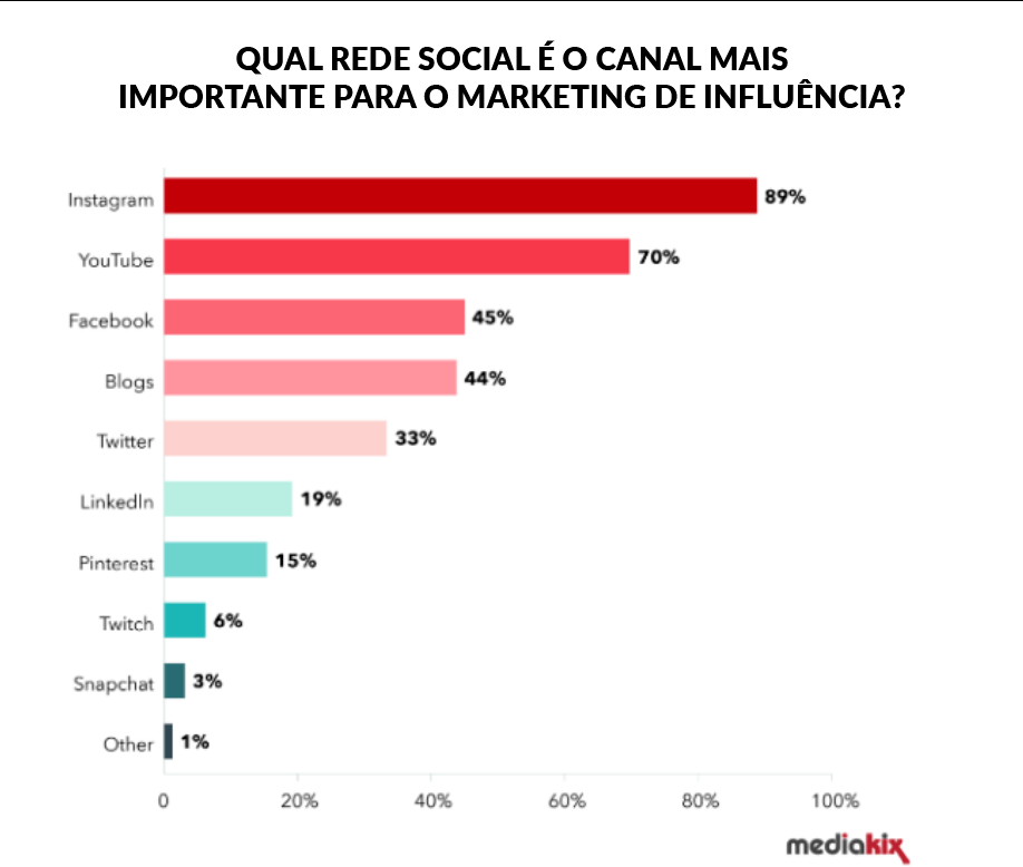 Precificar campanha como influenciador | MediaKix