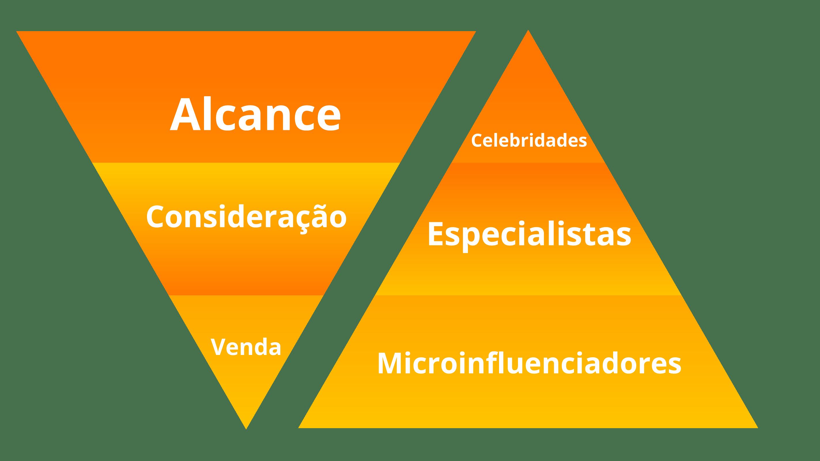 Pirâmide da Influência | Funil de marketing